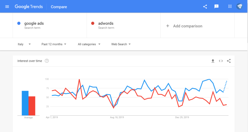Google Trends showing a rise in searches for Google Ads / Adwords in Italy after an initial meltdown during the Coronavirus Crisis 2020