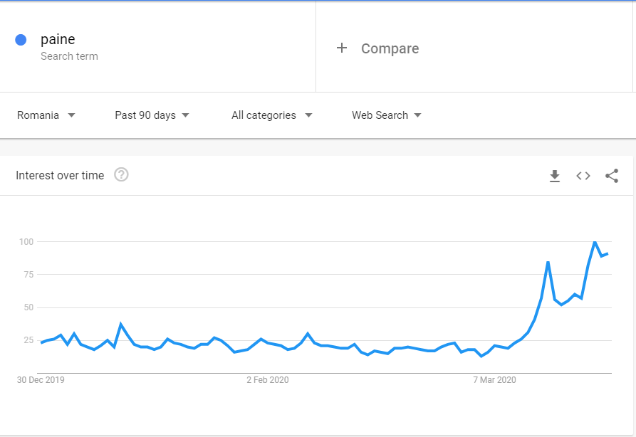 Google Trends showing a rise in searches for bread during the Coronavirus outbreak.