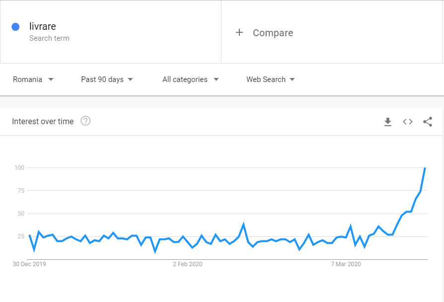 Google Trends showing increased demand for delivery during the COVID-19 outbreak.