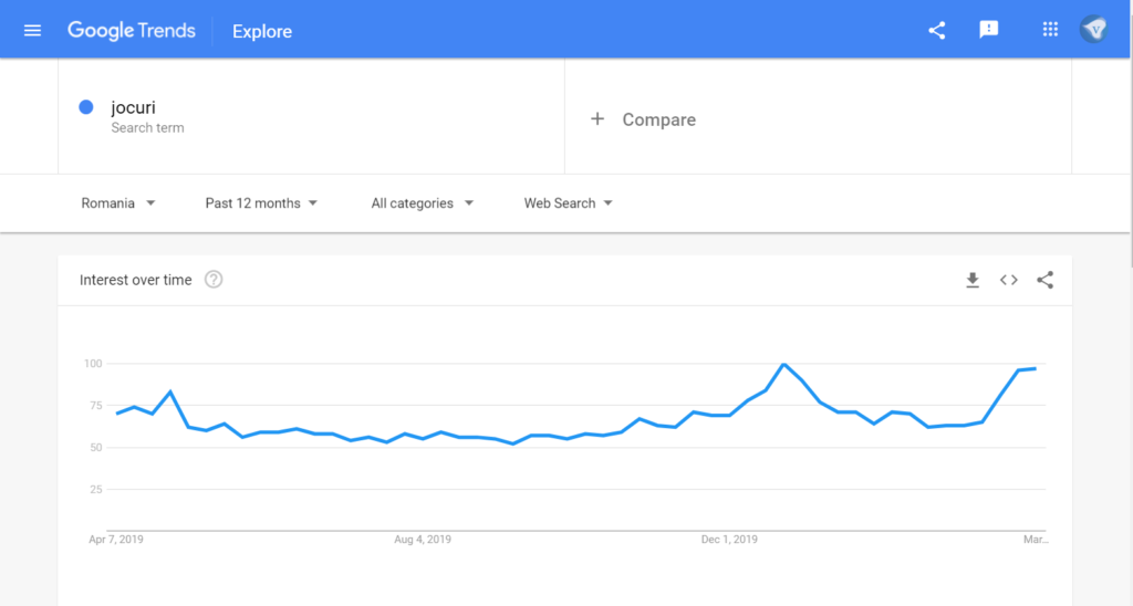 Google Trends showing an increase in searches for games during the Coronavirus outbreak.