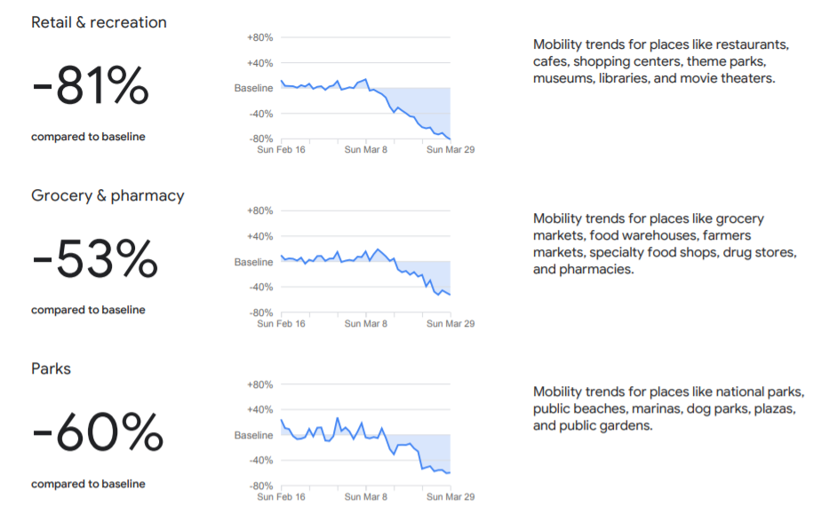 Google mobility trends for Romania showing sharp decline in visits to public spaces, restaurants, retail stores, but also parks and grocery stores.