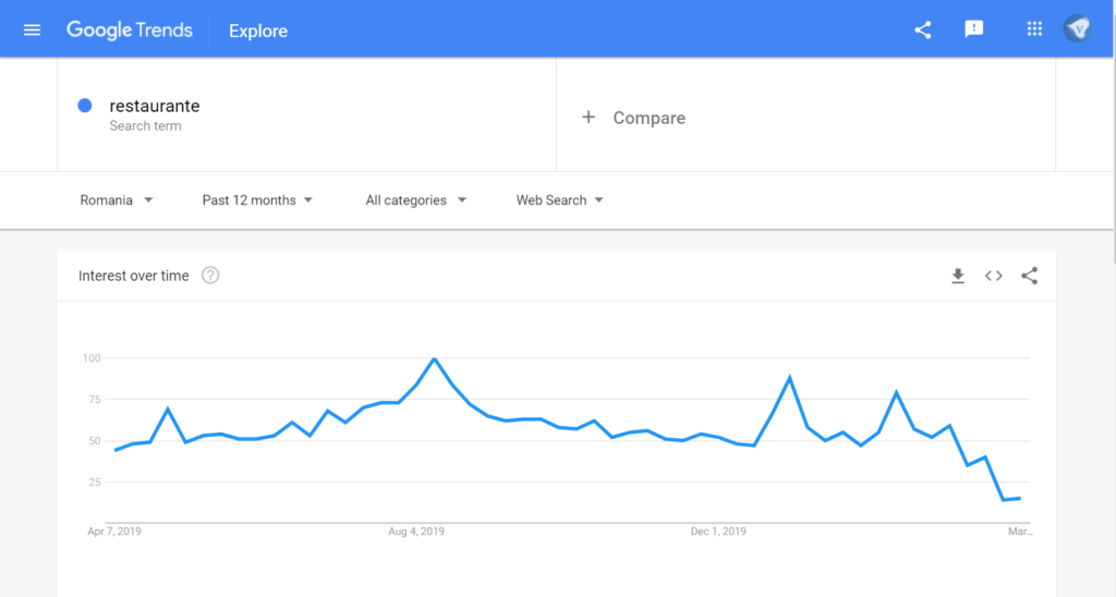 Google Trends showing a sharp decline in searches for restaurants during the Coronavirus safety-measures and lockdown.