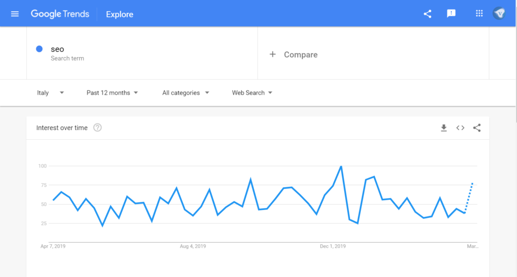 Google Trends showing a rise in searches for SEO in Italy after an initial meltdown during the Coronavirus Crisis 2020