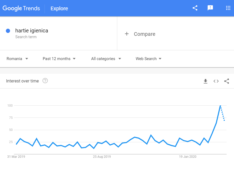 Google trends showing an unprecedented rise in demand for toilet paper - even online.