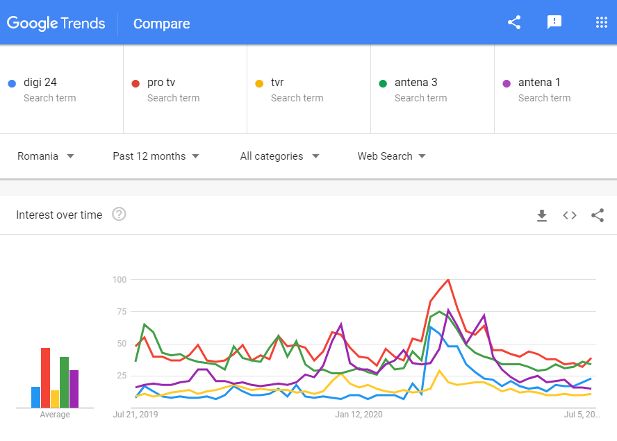 Google search trends Romania: search for different media outlets in the last 12 months. Screenshot taken 07/2020