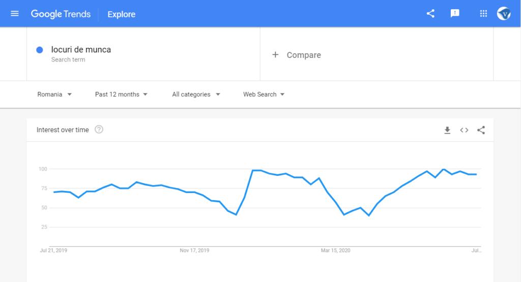 Google search trends Romania: search for