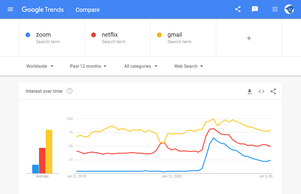 Google search trends Worldwide: search for zoom, netflix and gmail in the last 12 months. Screenshot taken 07/2020