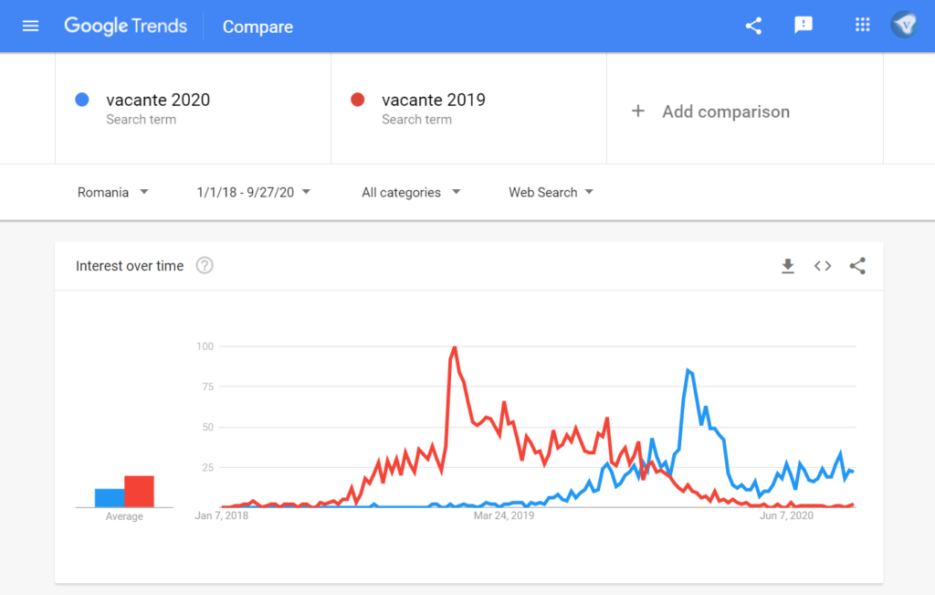 "Google search trends Romania: search for ""vacante 2020"" (holidays 2020) vs ""vacante 2019"" (holidays 2019) in the time range 1/1/2018-9/27/2020. Screenshot taken 27/2020"