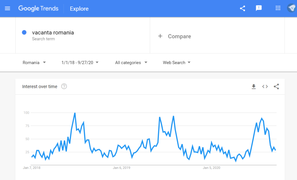 "Google search trends Romania: search for ""vacanta romania"" (holiday romania) in the time range 1/1/2018-9/27/2020. Screenshot taken 27/2020"