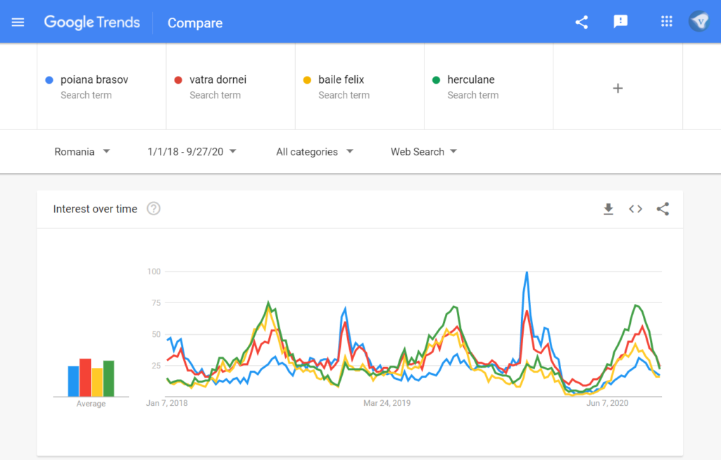 "Google search trends Romania: search for ""poiana brasov"" vs ""vatra dornei"" vs ""baile felix"" vs ""herculane"" in the time range 1/1/2018-9/27/2020. Screenshot taken 27/2020"