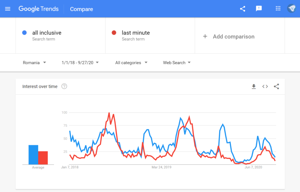 "Google search trends Romania: search for ""all inclusive"" vs ""last minute"" in the time range 1/1/2018-9/27/2020. Screenshot taken 27/2020"