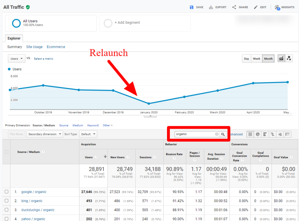 Google analytics: traffic recovery and growth after domain migration and relaunch.