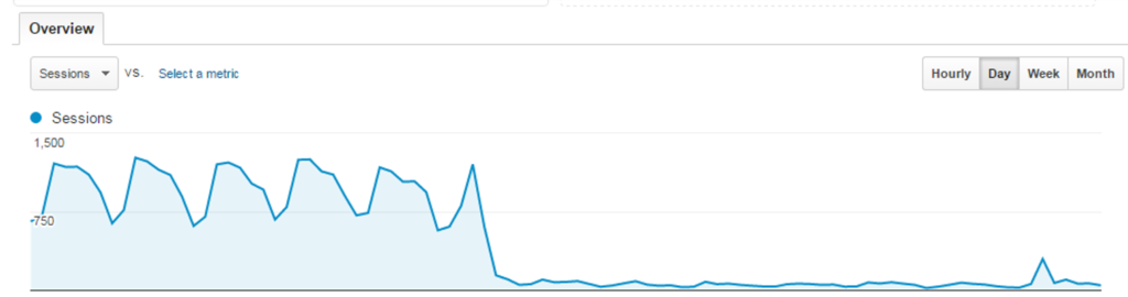 Site relaunch / migration failed: SEO traffic decreases abruptly
