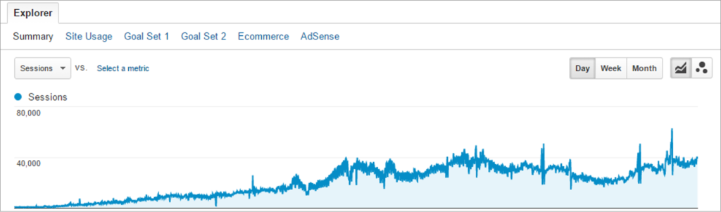 Site migration and relaunch gone right: traffic is steadily growing.